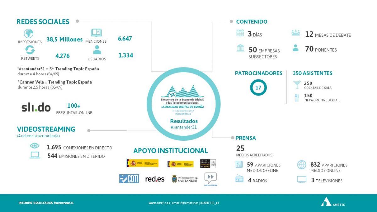 #SANTANDER31 - Resultados.jpg