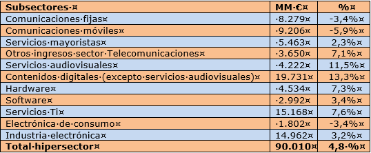 Datos subsectores