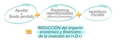 Reducción del impacto económico y financiero de linversión en I+D+I